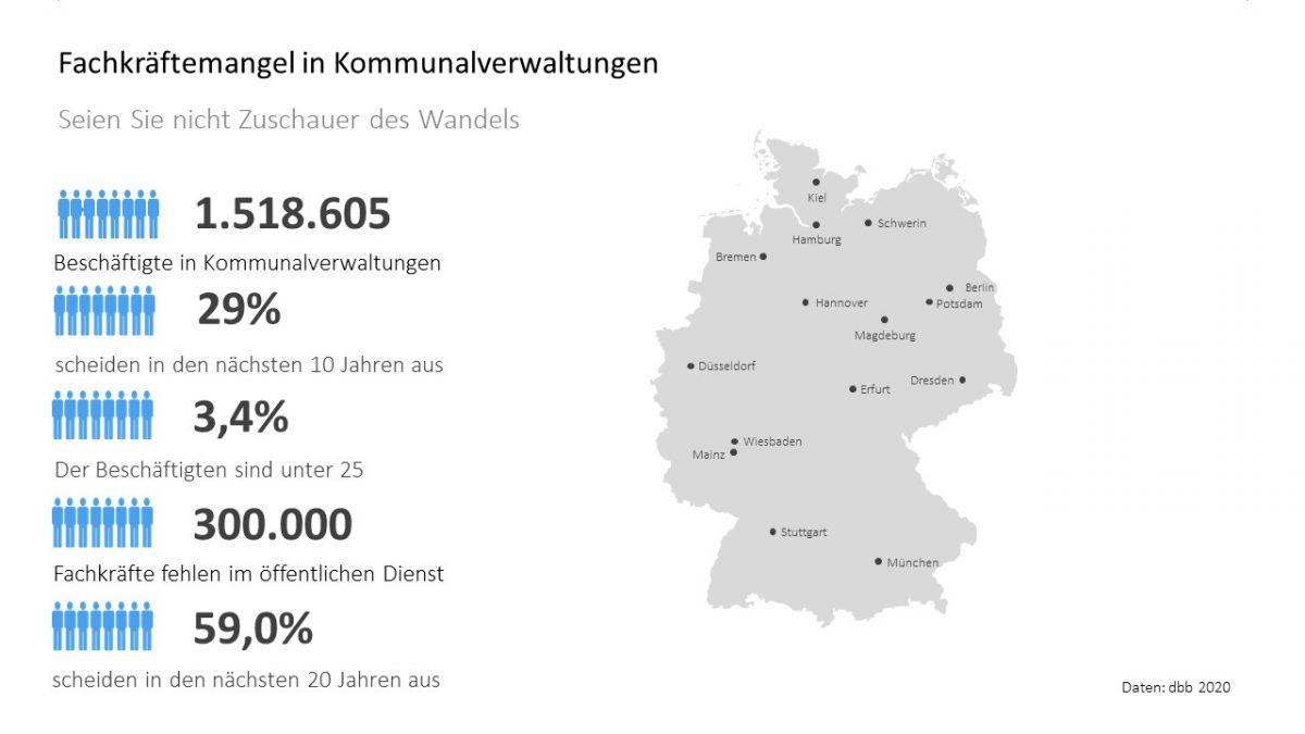 Daten Fachkräftemangel Kommunalverwaltungen Führungskräfteberater Rolf Dindorf demographischer Wandel
