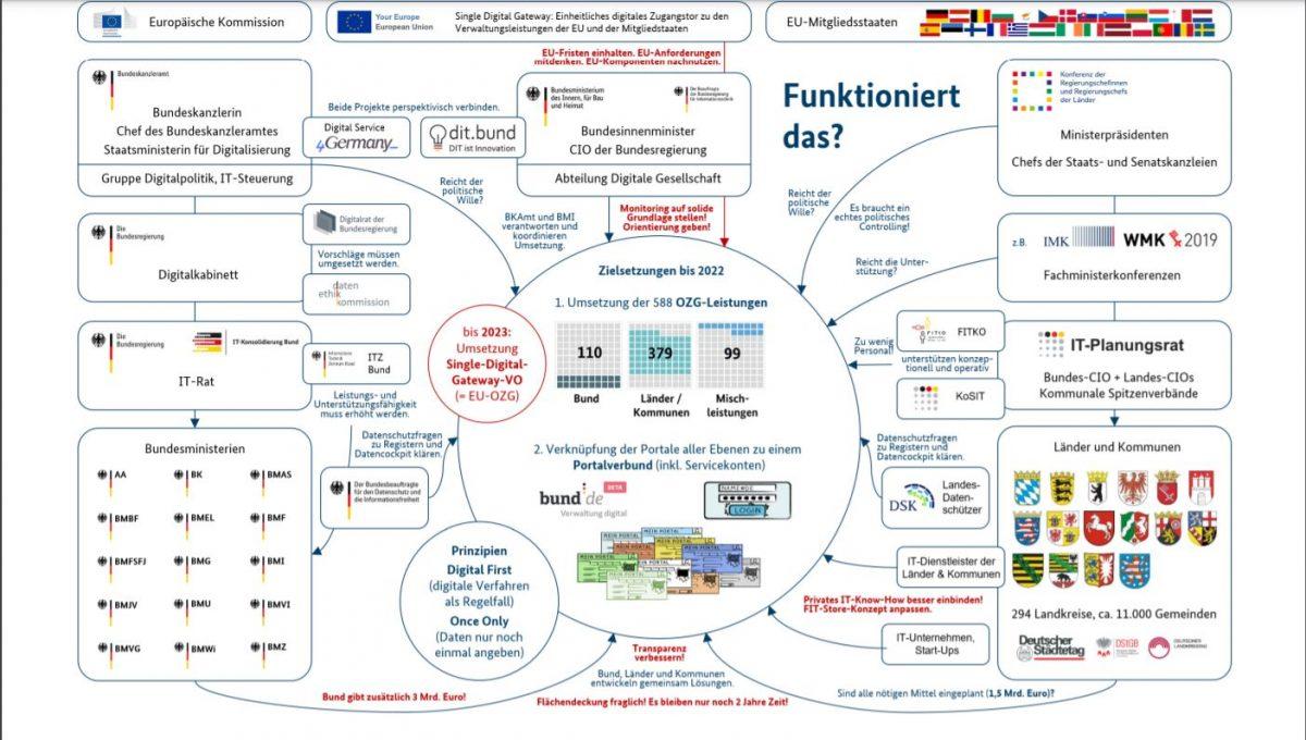 OZG Umsetzungsstrukturen und Digitalisierungsverantwortliche Verwaltungsdigitalisierung